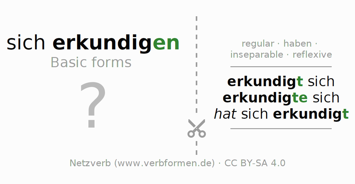 Flash cards for the conjugation of the verb sich erkundigen