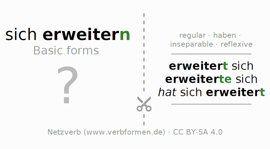 Flash cards for the conjugation of the verb sich erweitern