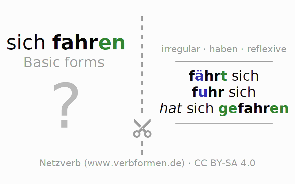 Flash cards for the conjugation of the verb sich fahren (hat)