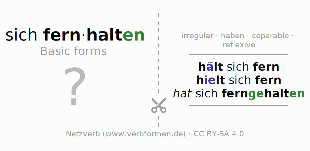 Flash cards for the conjugation of the verb sich fernhalten