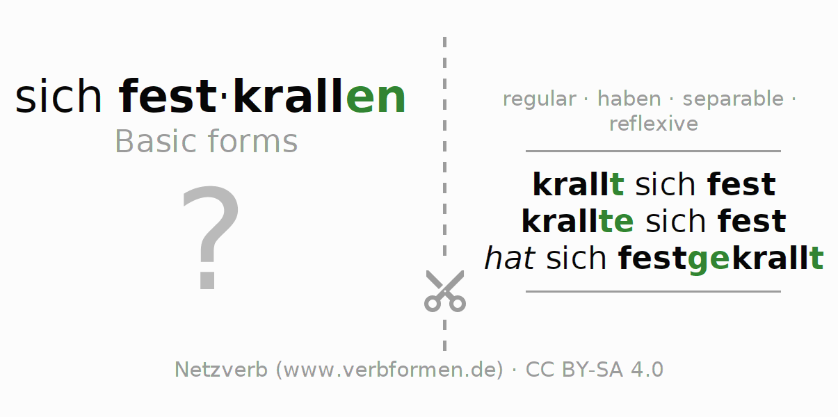 Flash cards for the conjugation of the verb sich festkrallen