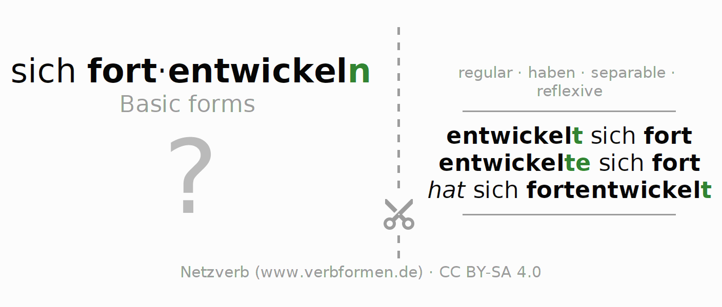 Flash cards for the conjugation of the verb sich fortentwickeln