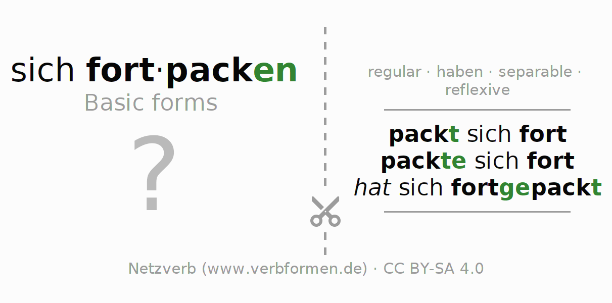 Flash cards for the conjugation of the verb sich fortpacken
