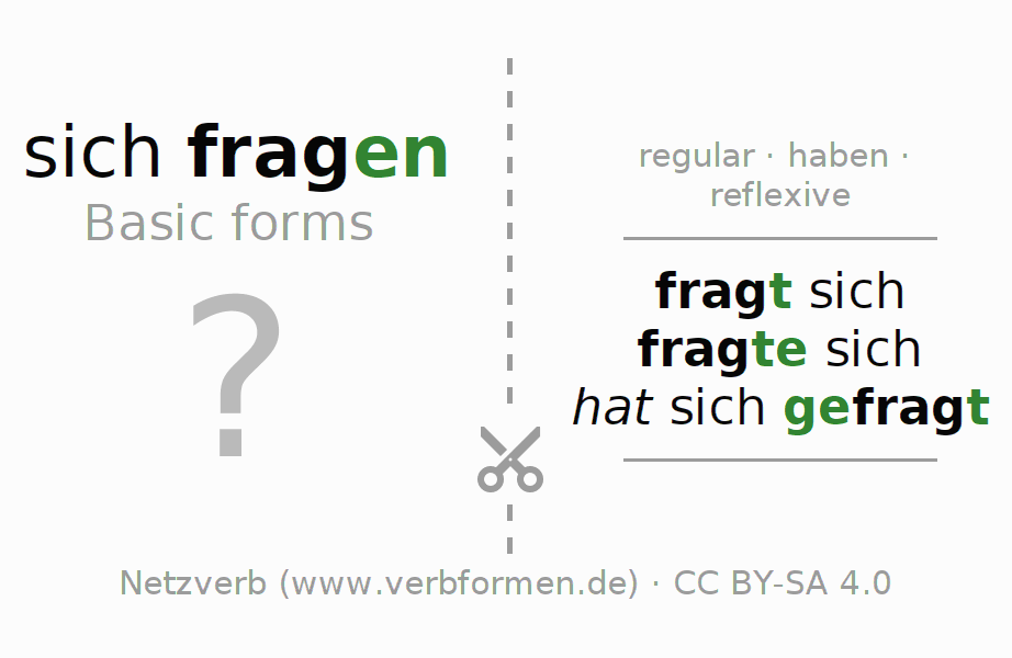 Flash cards for the conjugation of the verb sich fragen (regelm)