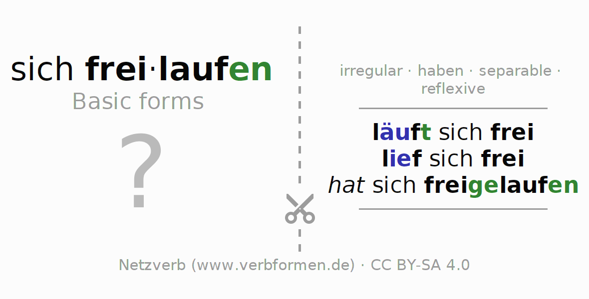 Flash cards for the conjugation of the verb sich freilaufen