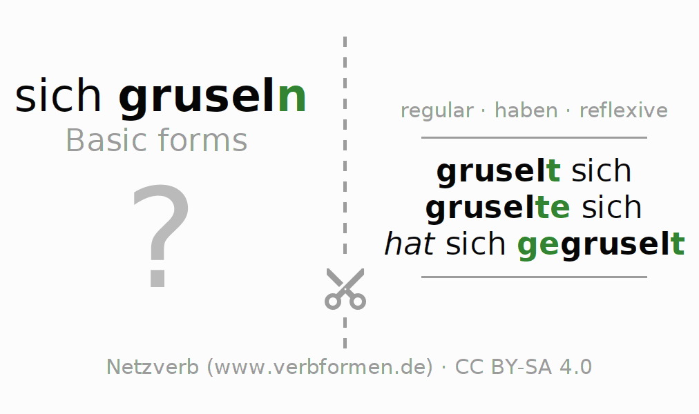 Flash cards for the conjugation of the verb sich gruseln