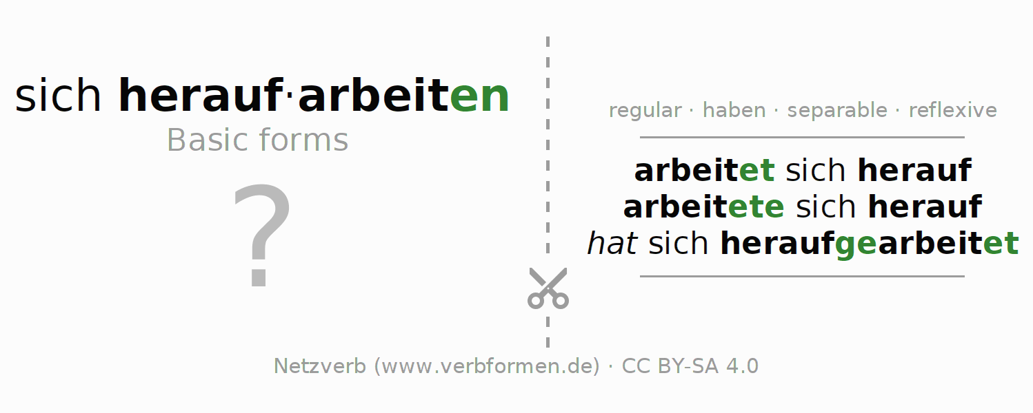 Flash cards for the conjugation of the verb sich heraufarbeiten