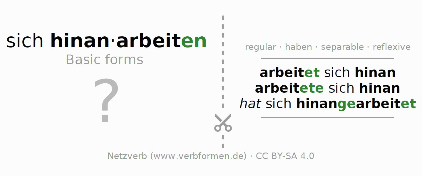 Flash cards for the conjugation of the verb sich hinanarbeiten