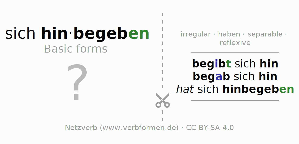 Flash cards for the conjugation of the verb sich hinbegeben