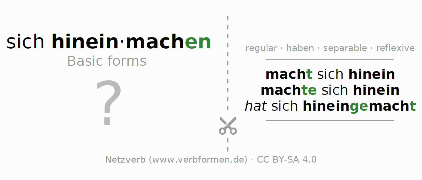Flash cards for the conjugation of the verb sich hineinmachen