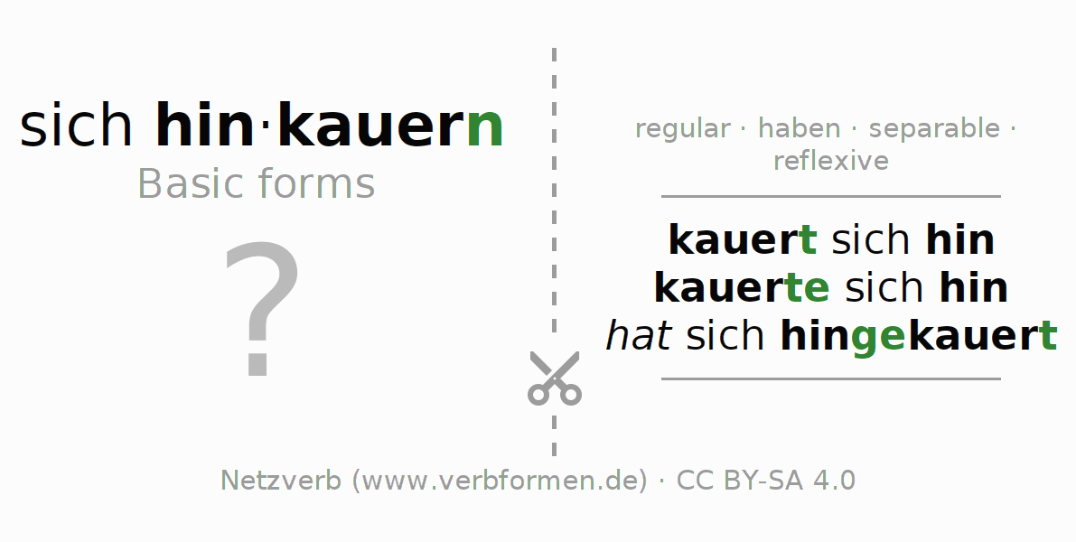 Flash cards for the conjugation of the verb sich hinkauern
