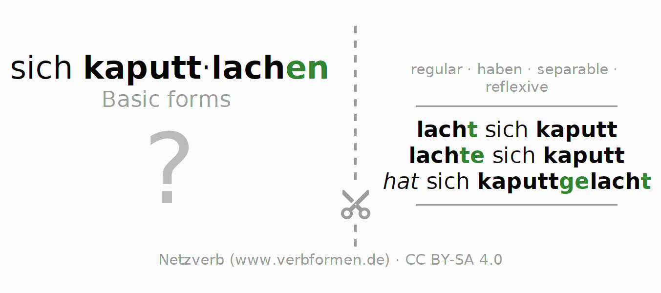 Flash cards for the conjugation of the verb sich kaputtlachen
