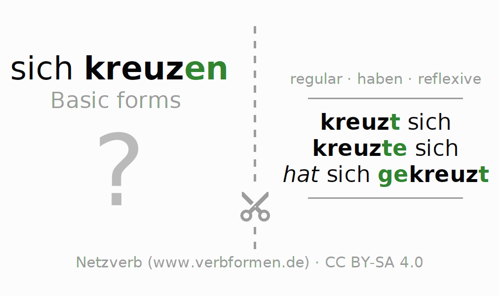 Flash cards for the conjugation of the verb sich kreuzen (hat)