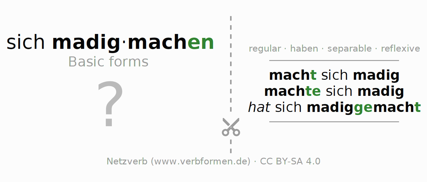 Flash cards for the conjugation of the verb sich madigmachen
