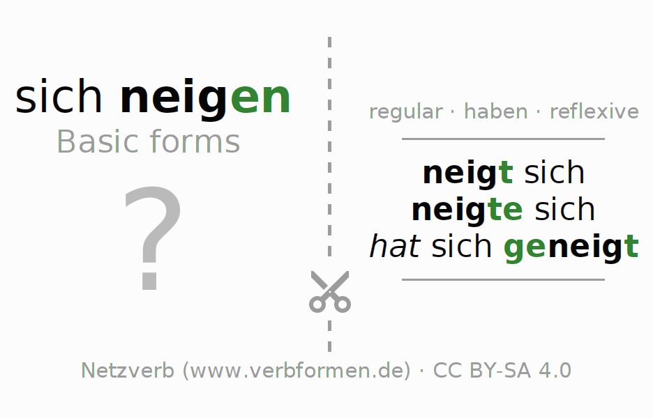Flash cards for the conjugation of the verb sich neigen