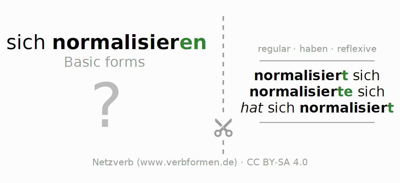 Flash cards for the conjugation of the verb sich normalisieren