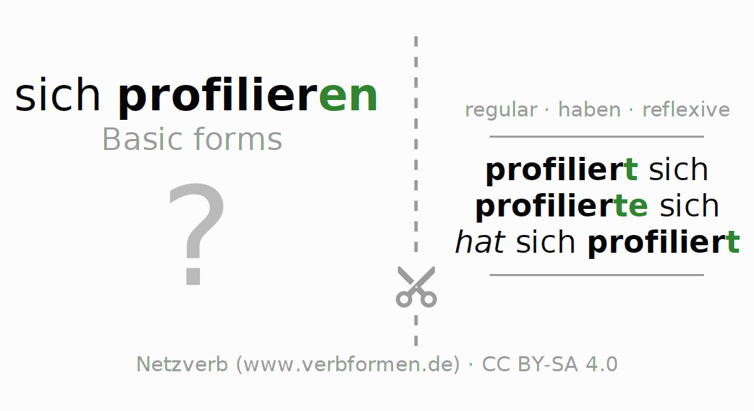 Flash cards for the conjugation of the verb sich profilieren