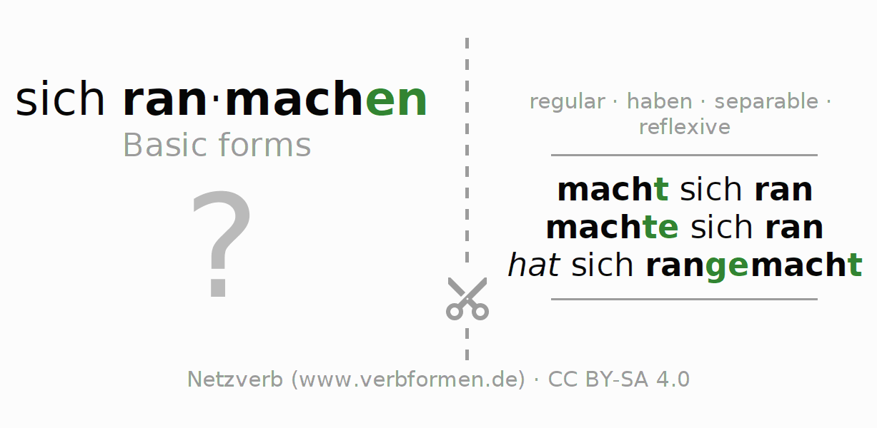 Flash cards for the conjugation of the verb sich ranmachen