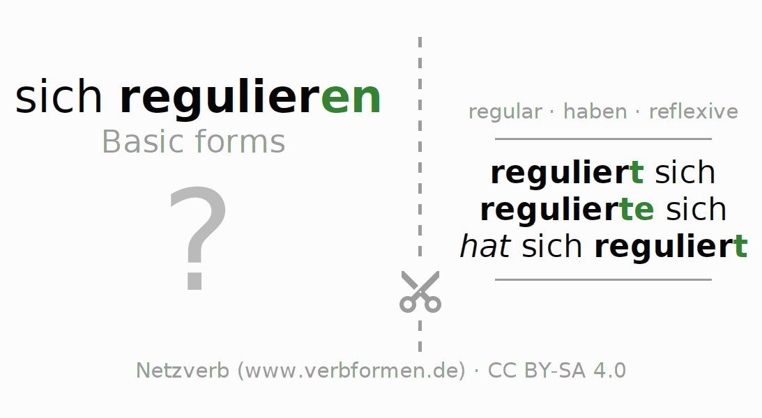 Flash cards for the conjugation of the verb sich regulieren