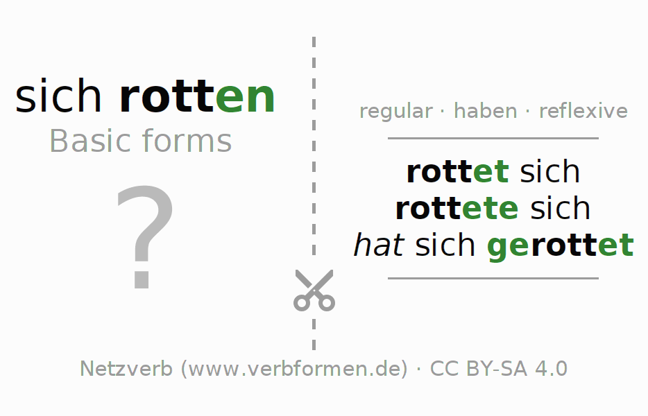 Flash cards for the conjugation of the verb sich rotten (hat)