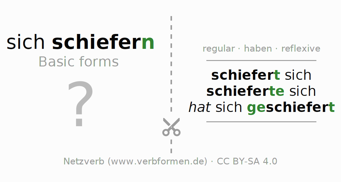 Flash cards for the conjugation of the verb sich schiefern