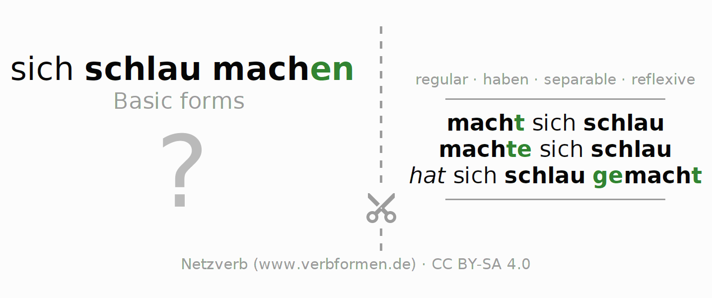 Flash cards for the conjugation of the verb sich schlaumachen
