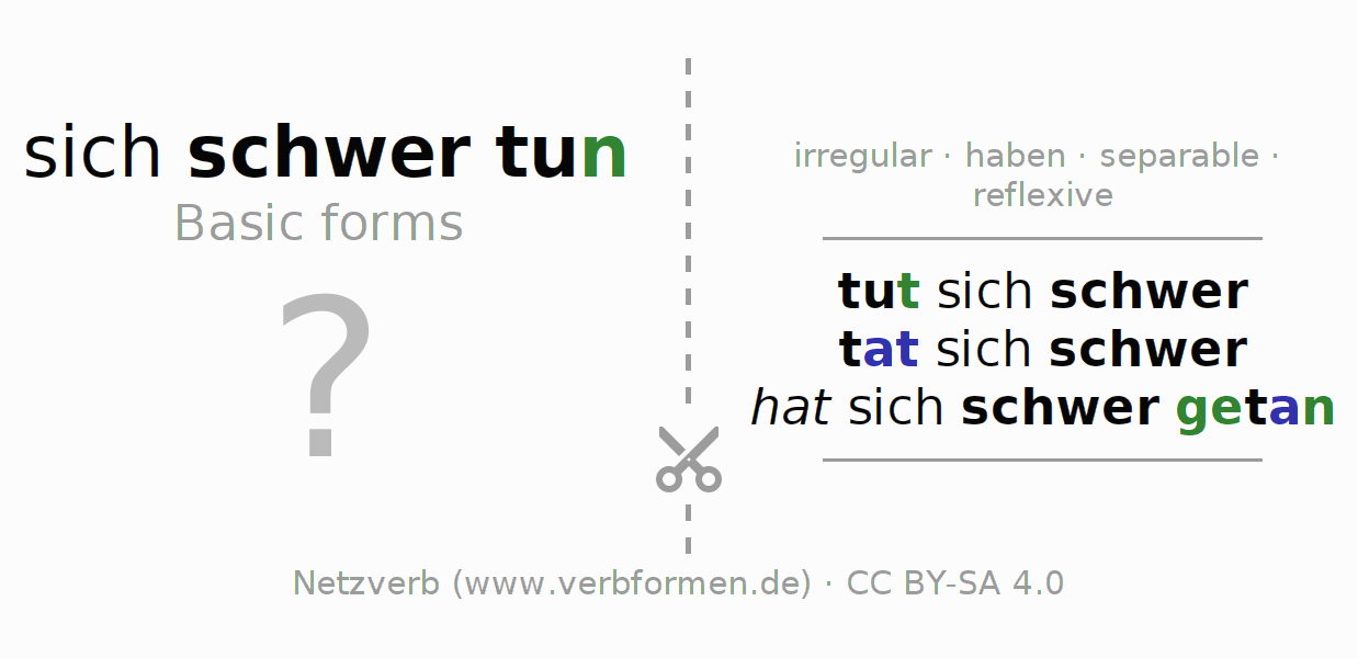 Flash cards for the conjugation of the verb sich schwertun