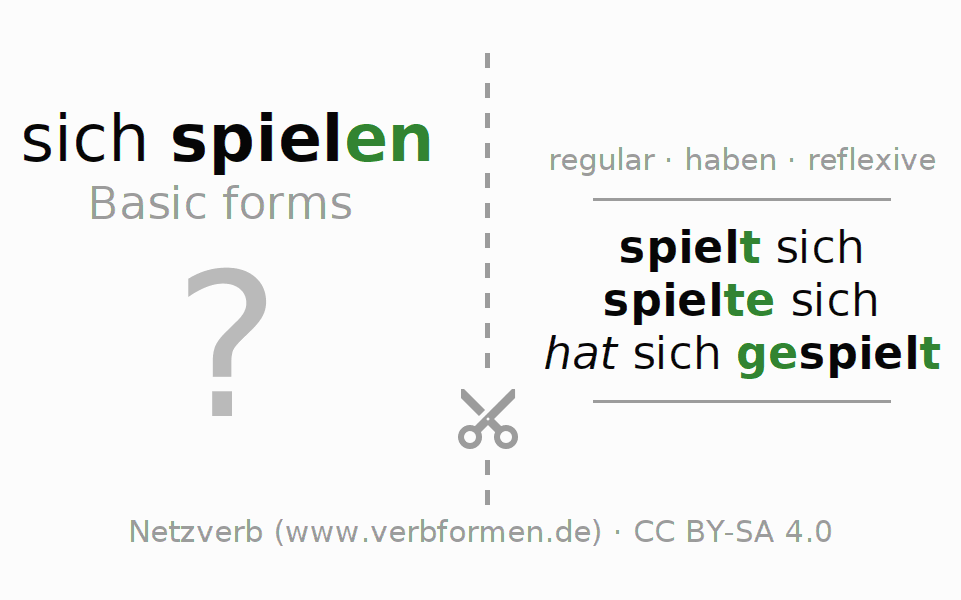 Flash cards for the conjugation of the verb sich spielen
