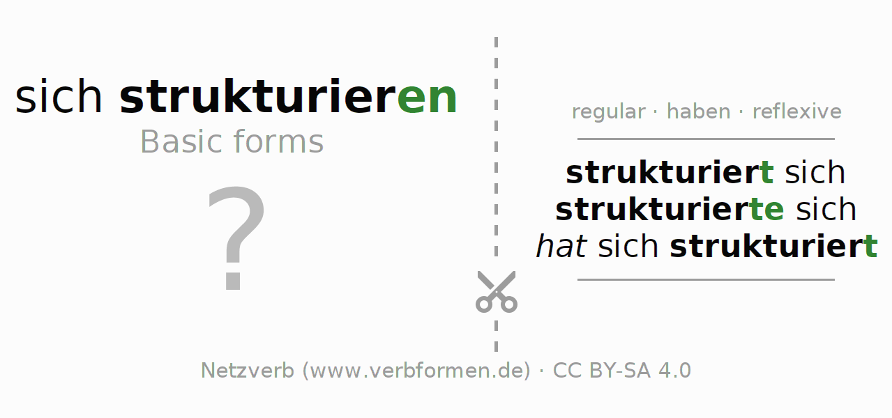 Flash cards for the conjugation of the verb sich strukturieren