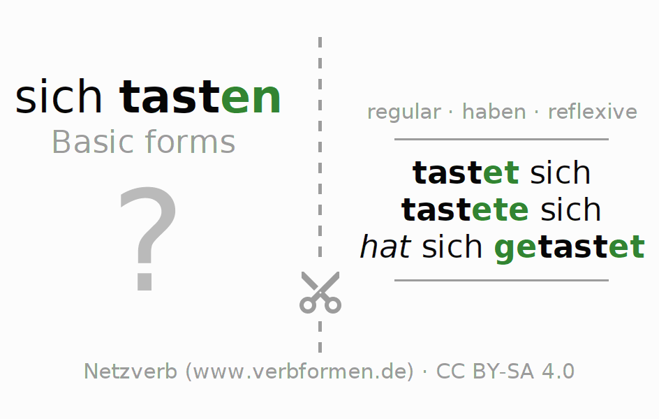Flash cards for the conjugation of the verb sich tasten