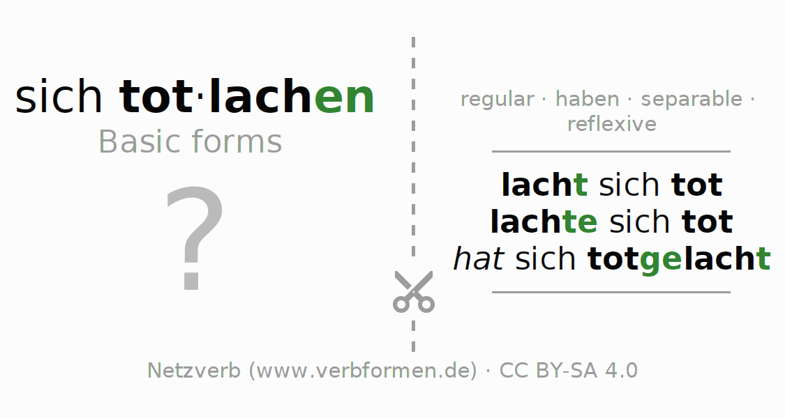 Flash cards for the conjugation of the verb sich totlachen