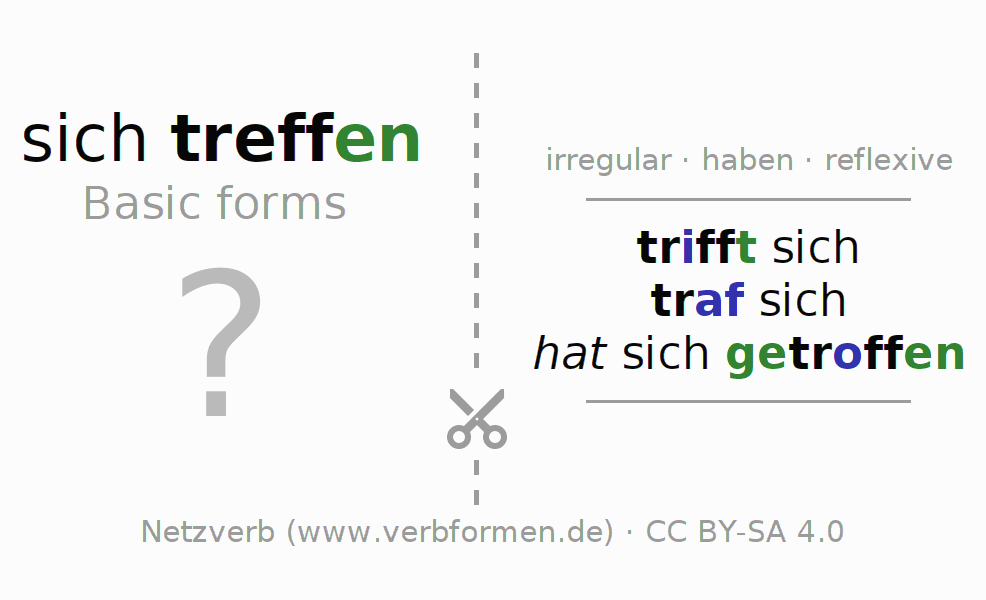 Flash cards for the conjugation of the verb sich treffen (hat)