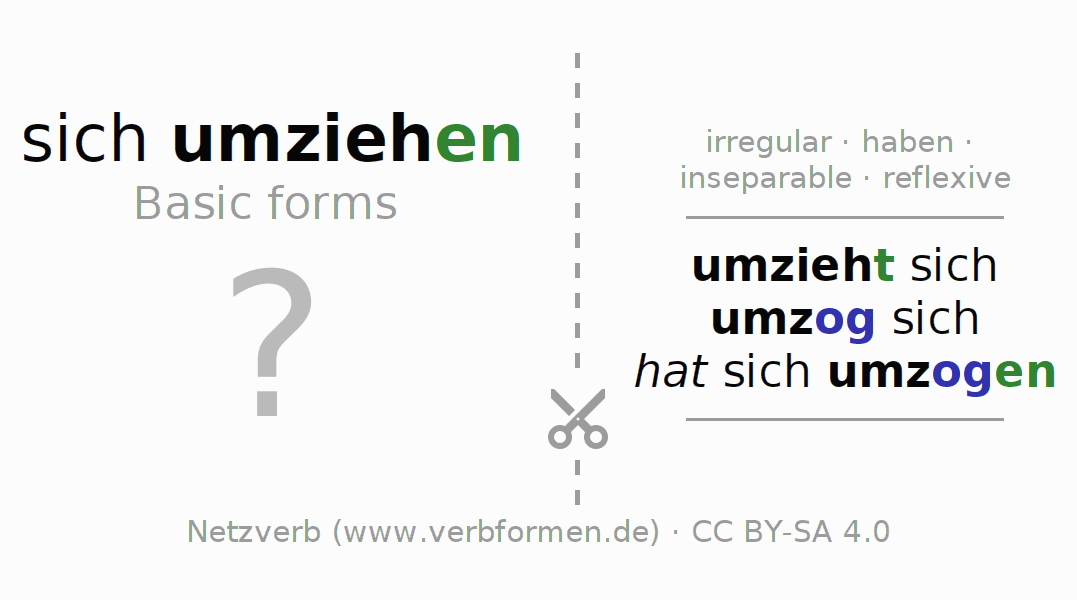 Flash cards for the conjugation of the verb sich umziehen (hat)