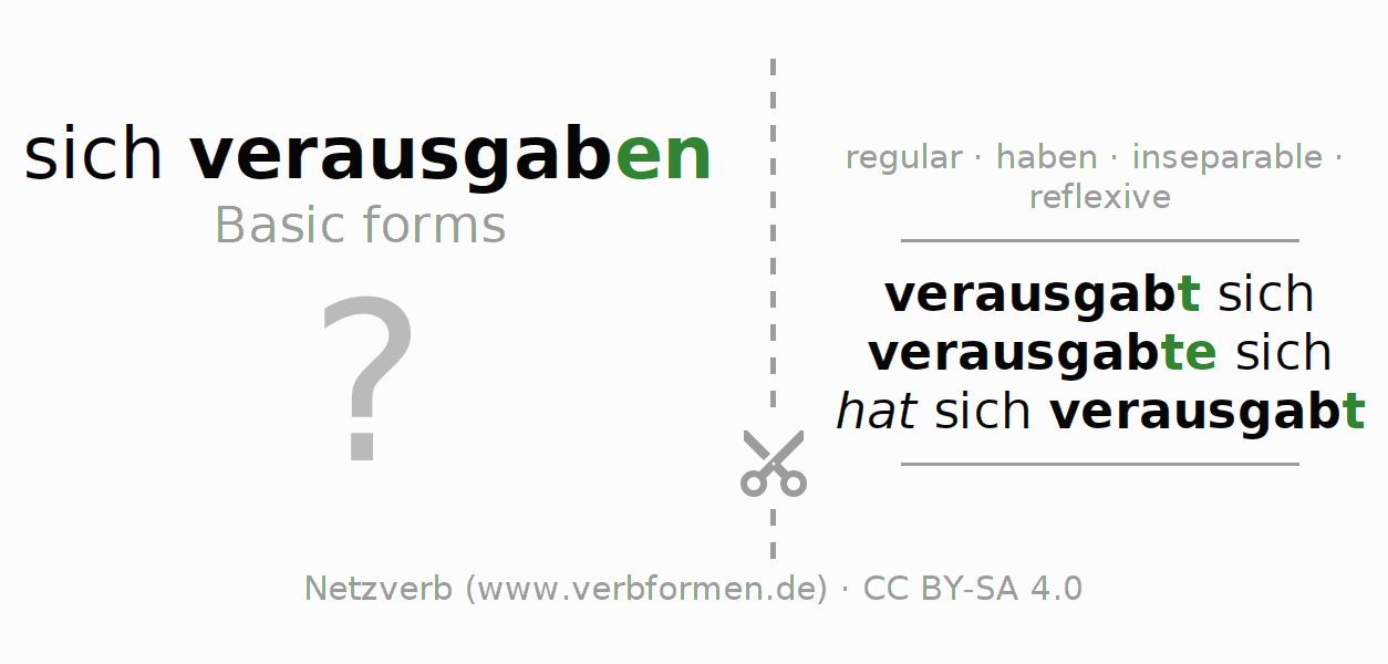 Flash cards for the conjugation of the verb sich verausgaben