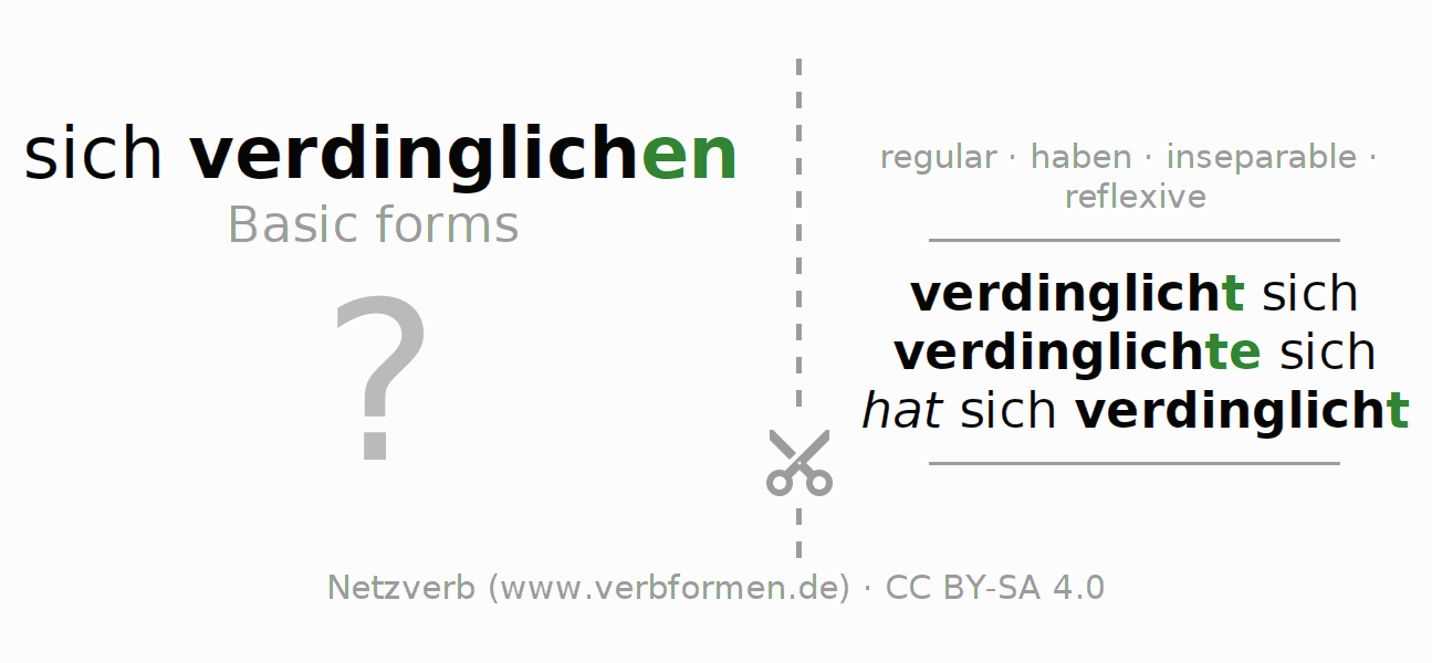 Flash cards for the conjugation of the verb sich verdinglichen