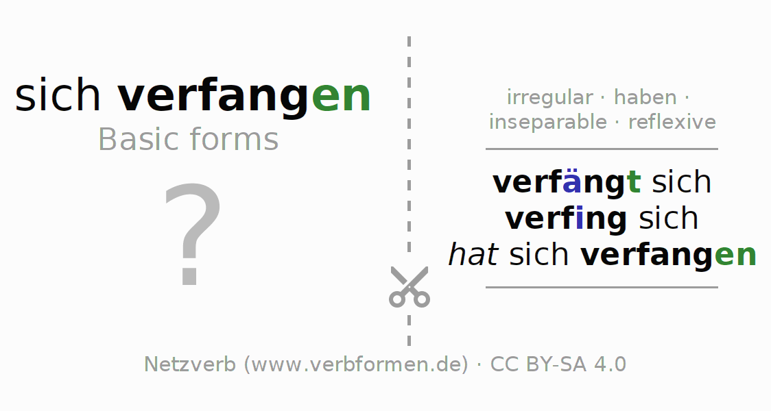 Flash cards for the conjugation of the verb sich verfangen