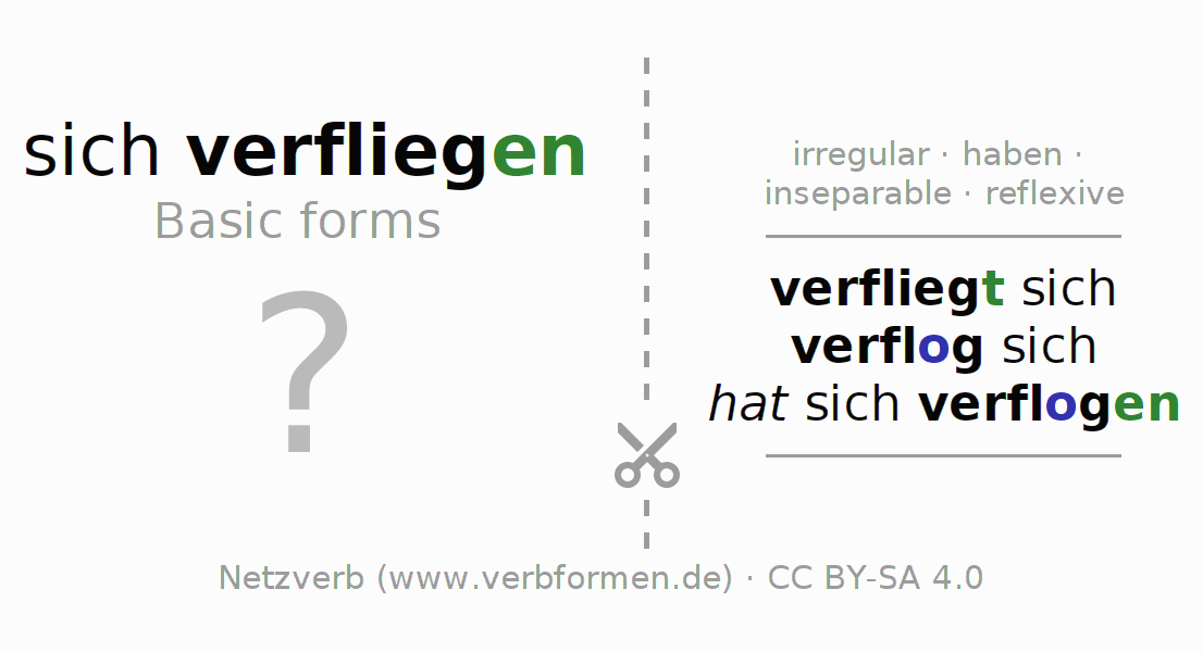 Flash cards for the conjugation of the verb sich verfliegen (hat)