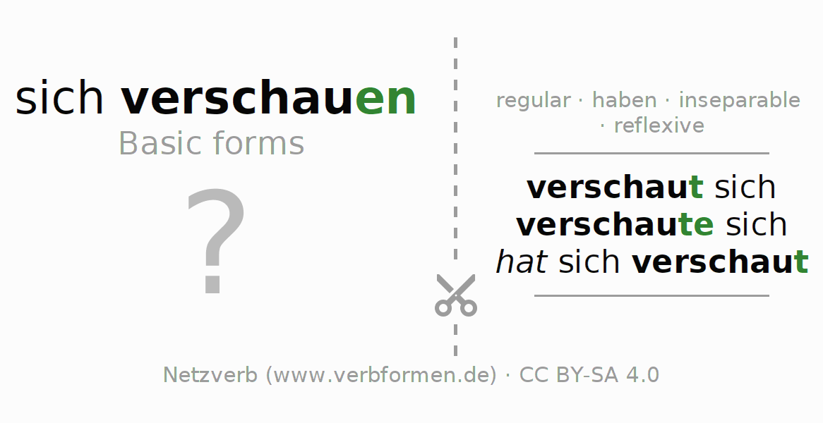 Flash cards for the conjugation of the verb sich verschauen
