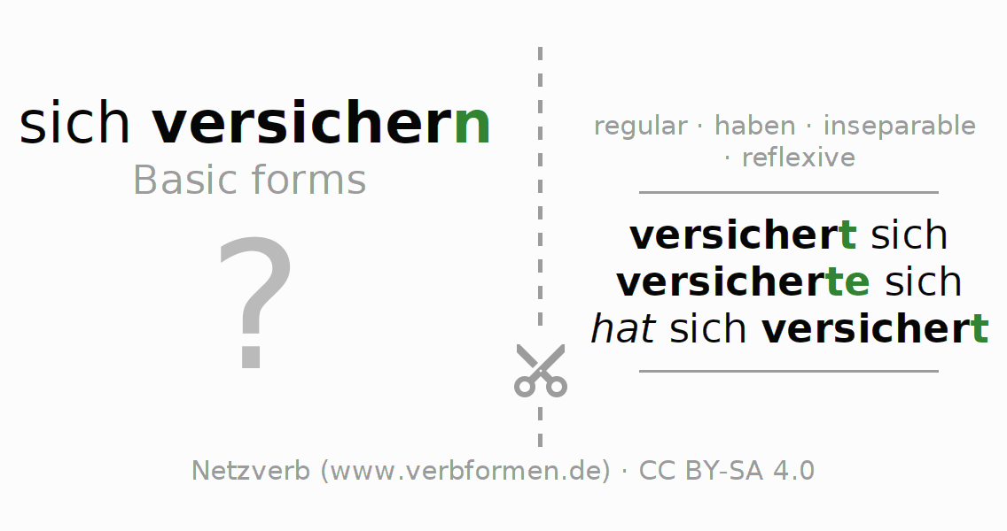 Flash cards for the conjugation of the verb sich versichern
