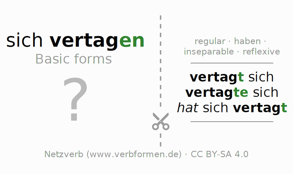 Flash cards for the conjugation of the verb sich vertagen