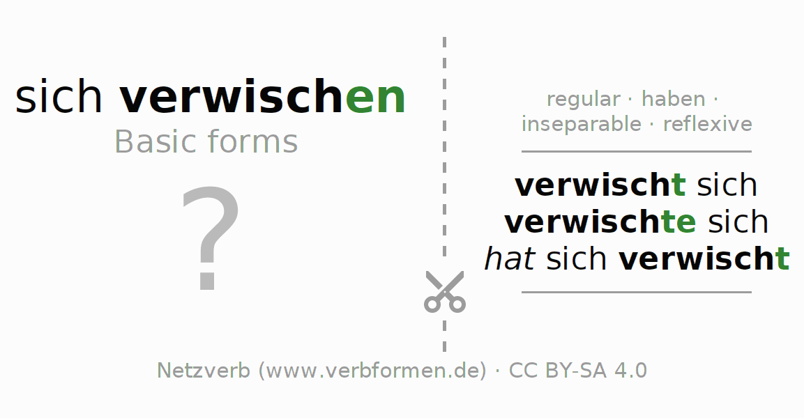 Flash cards for the conjugation of the verb sich verwischen