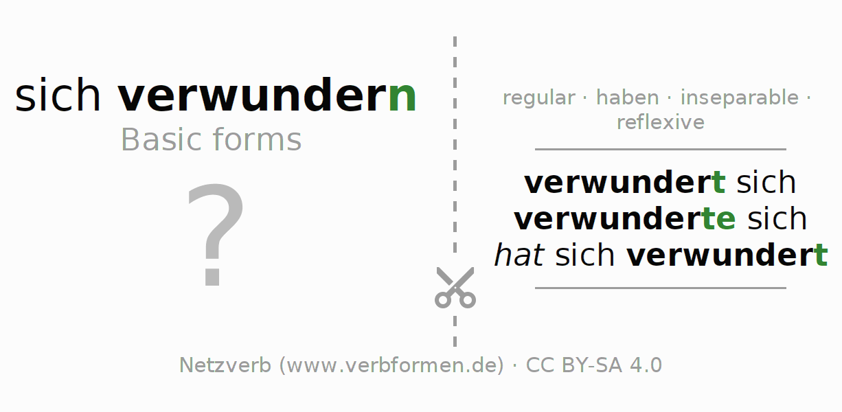 Flash cards for the conjugation of the verb sich verwundern