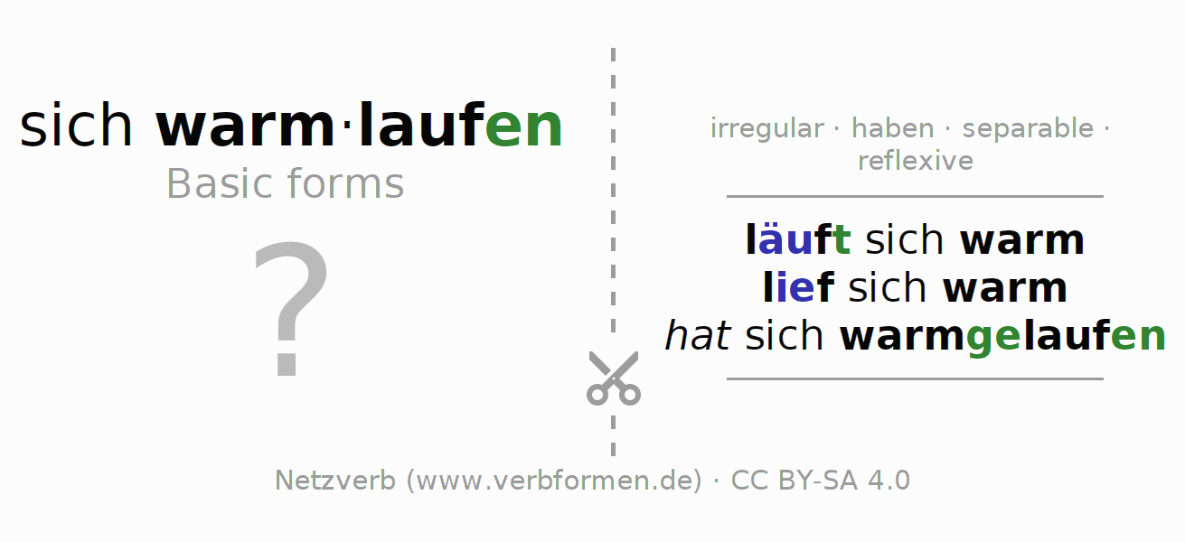 Flash cards for the conjugation of the verb sich warmlaufen
