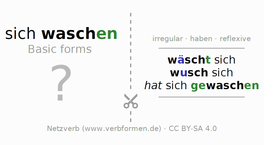 Flash cards for the conjugation of the verb sich waschen