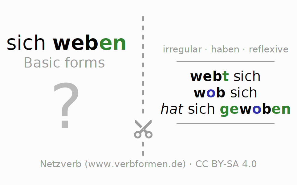 Flash cards for the conjugation of the verb sich weben (unr)