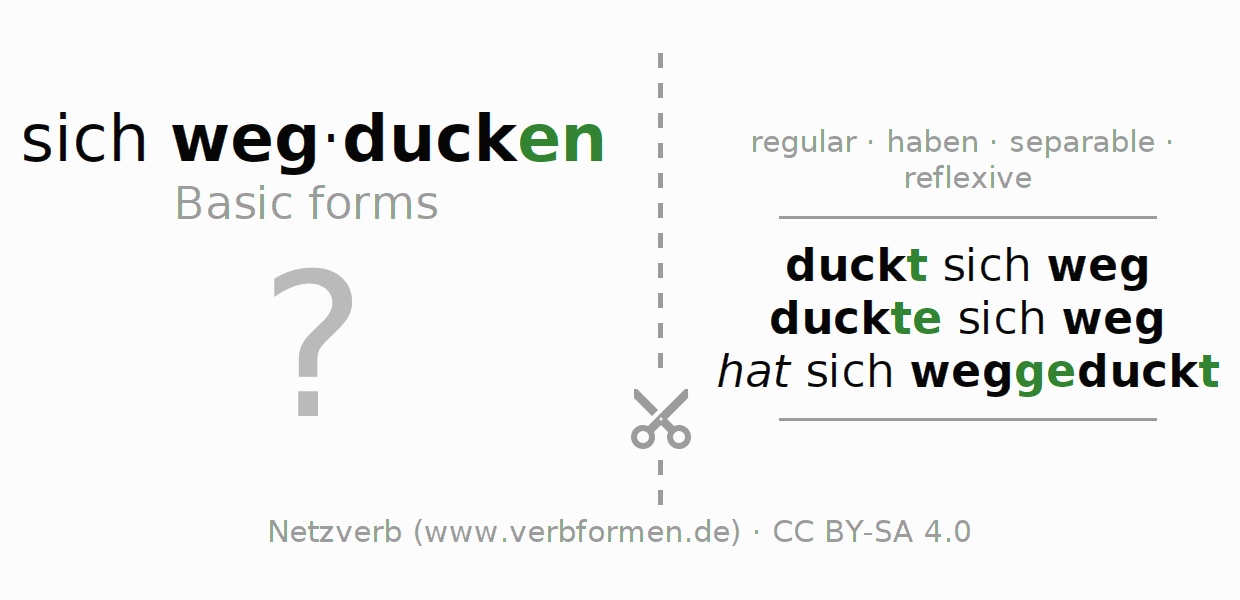 Flash cards for the conjugation of the verb sich wegducken