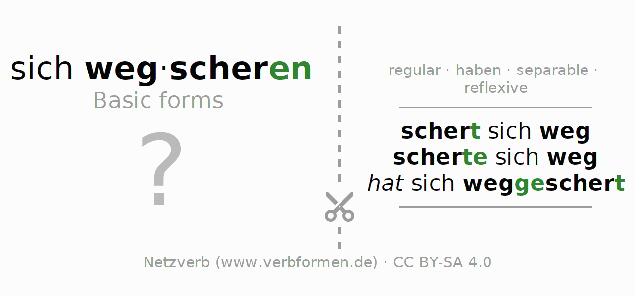 Flash cards for the conjugation of the verb sich wegscheren