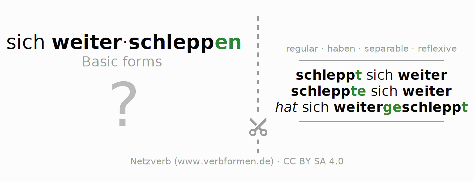 Flash cards for the conjugation of the verb sich weiterschleppen