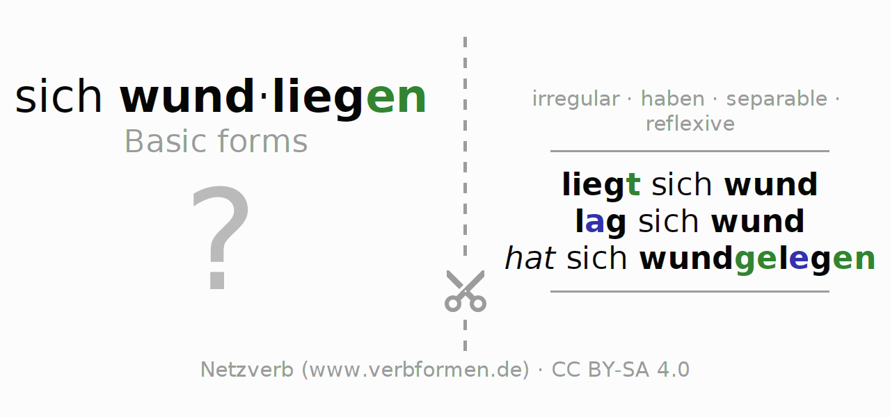 Flash cards for the conjugation of the verb sich wundliegen