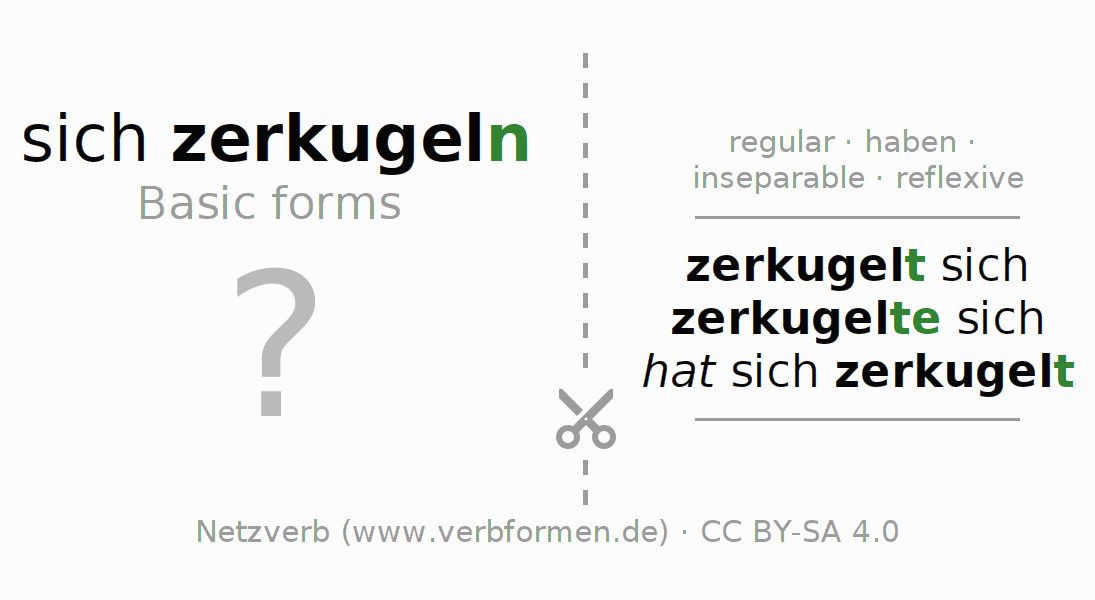 Flash cards for the conjugation of the verb sich zerkugeln